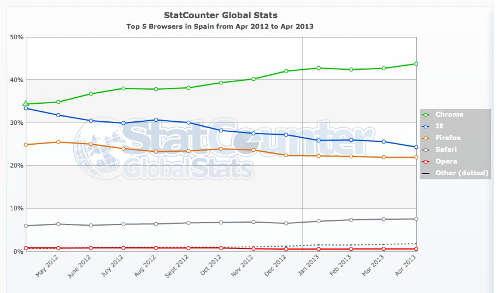 Gráfico de los navegadores más usados en España