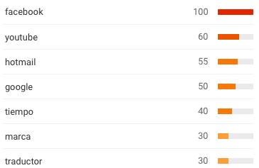 Búsquedas más populares en Google